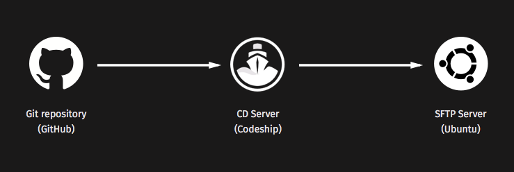 From Github to Codeship to Ubuntu