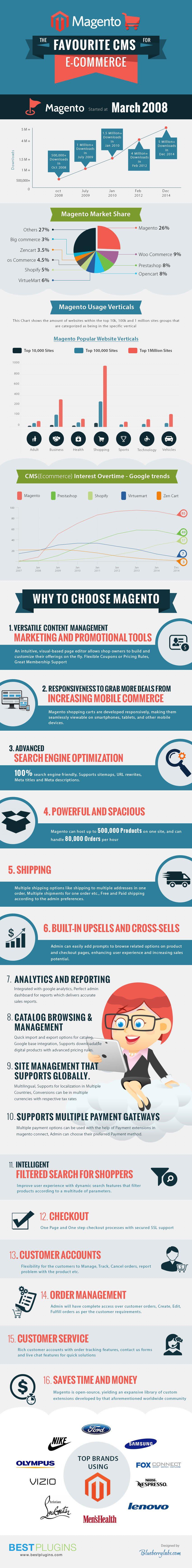 Magento Ehandel Infografikk