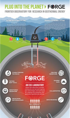 Overview details on new EGS laboratory in the U.S.