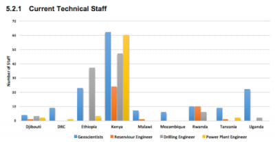 UNEP-ARGeo: Skill and Gap study for the geothermal sector in Africa