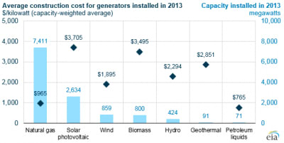EIA in the U.S. sets geothermal construction cost at $2.9m/  MW