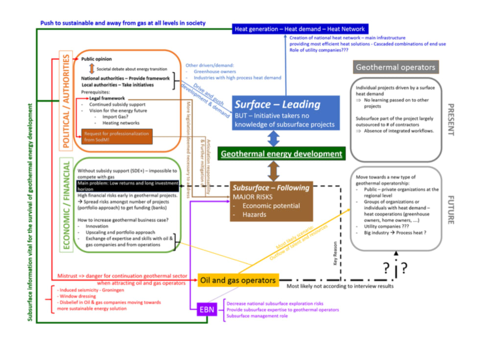 Oil & gas firms – a strategic evaluation of an entry into the geothermal sector