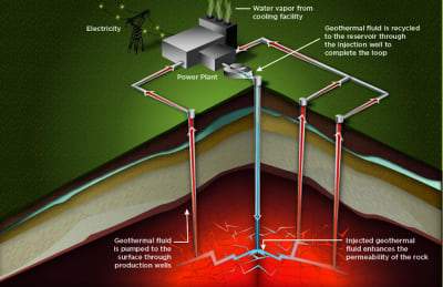 U.S.-funded research successfully tests impact of geothermal EGS work