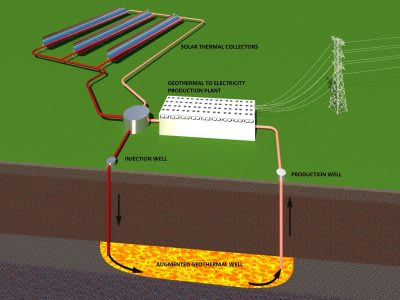 RenewGeo – a new technology approach of a solar-powered synthetic geothermal plant