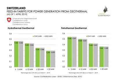 Swiss government increases incentives for geothermal power development