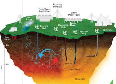 Power, energy, electricity, heat and geothermal – the importance of the right terminology