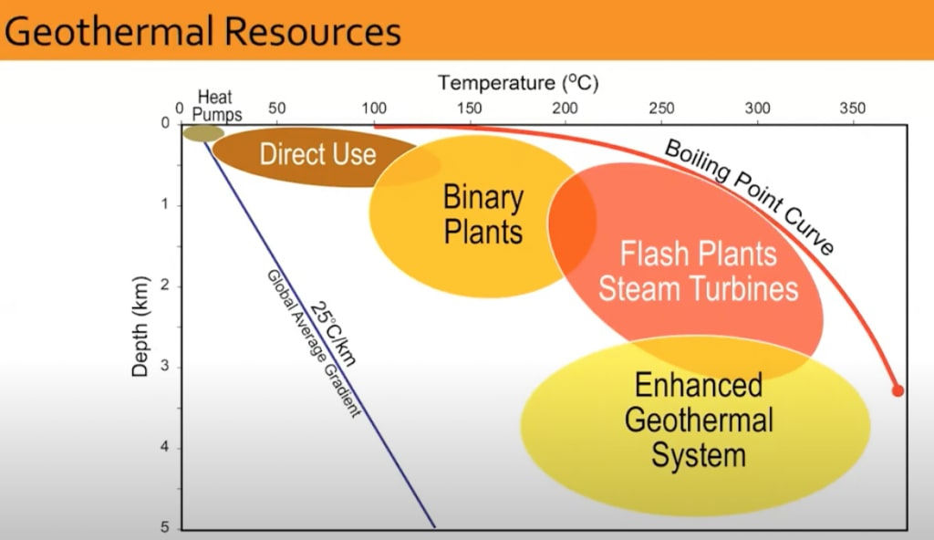 Webinar recording – Utah FORGE, Geothermal in the 21st century, conventional resources