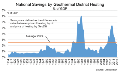 GeoEnvi: the many economic benefits Iceland got from using geothermal energy