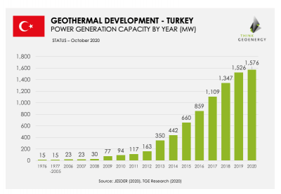 Three new geothermal power plants push total capacity to 1,576 MW in Turkey
