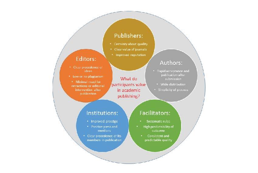 なぜ学術出版のルールやコンベンションは変わり続けるのでしょうか?