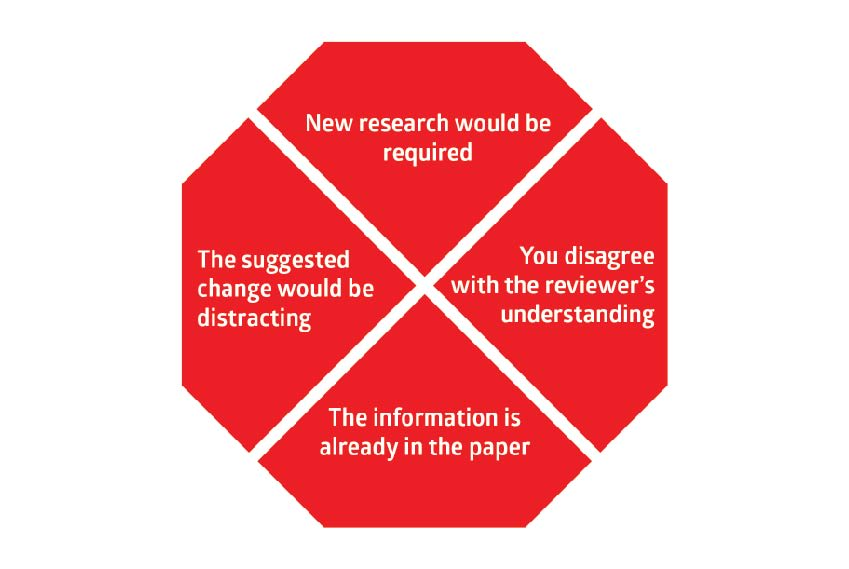 Declining reviewer suggestions during peer review