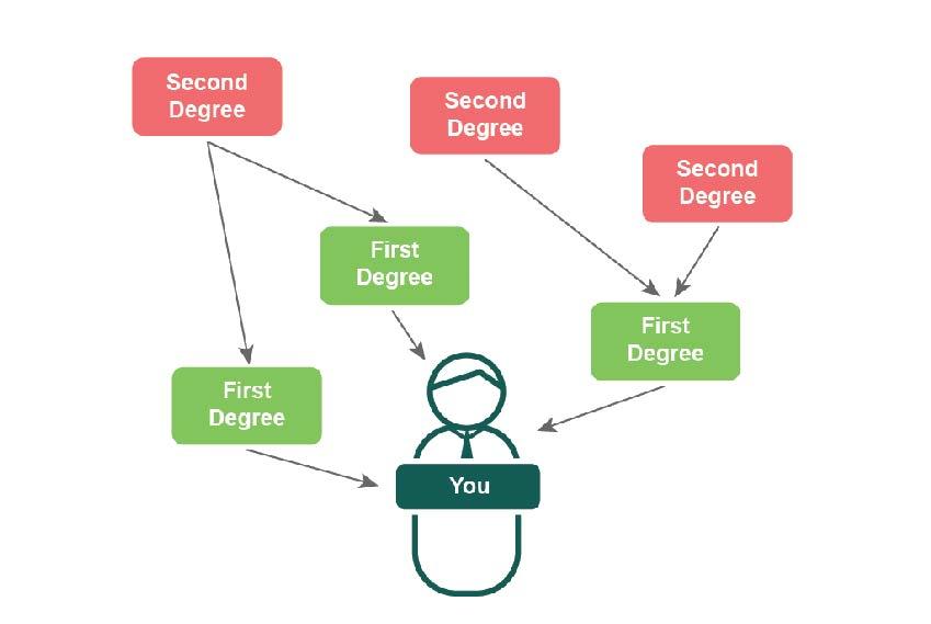 研究の影響度を評価する方法:引用および著者ネットワーク