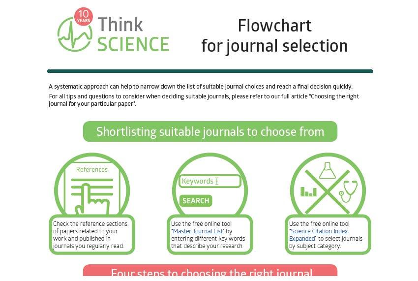 適切な論文投稿先を選ぶ:ジャーナル選択のフローチャートとヒント