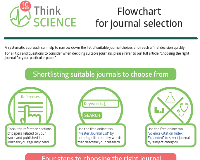 ThinkSCIENCE – Stay up to date on writing and publishing