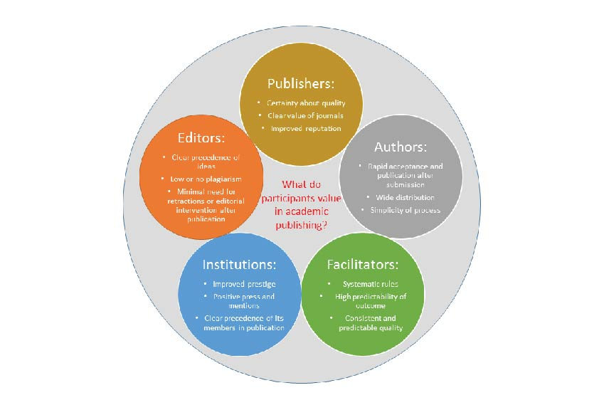 Changes in rules and conventions of academic publishing