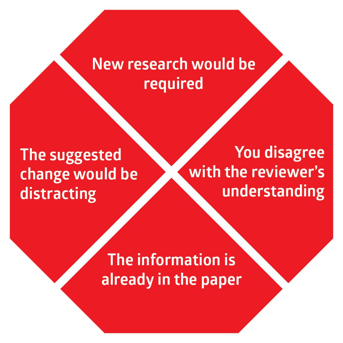 Four reasons why you might decline to make a change suggested by a reviewer