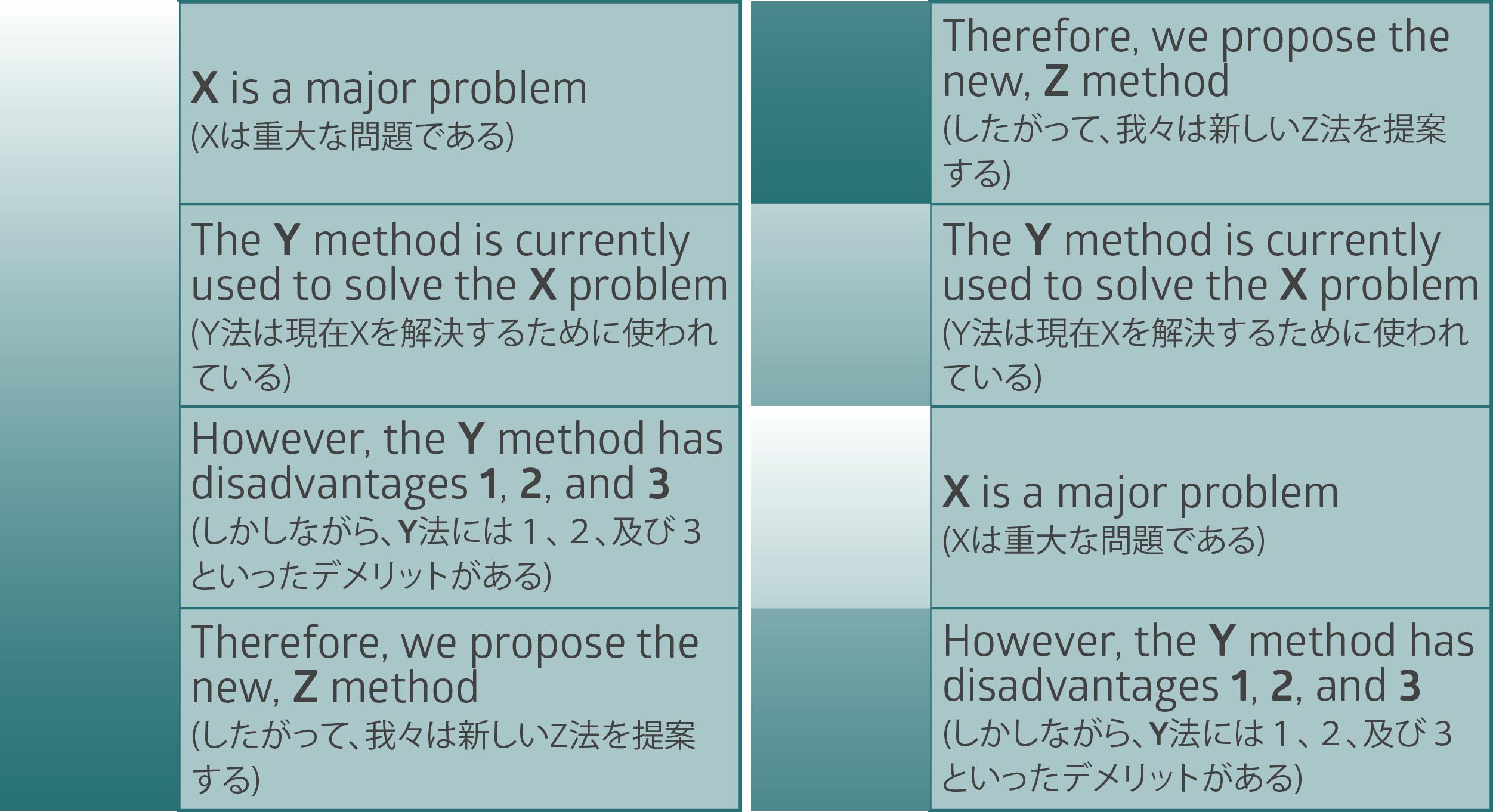 論理的な順序で文章を書く