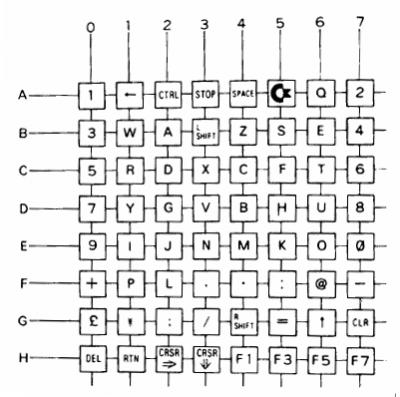 C64 key matrix