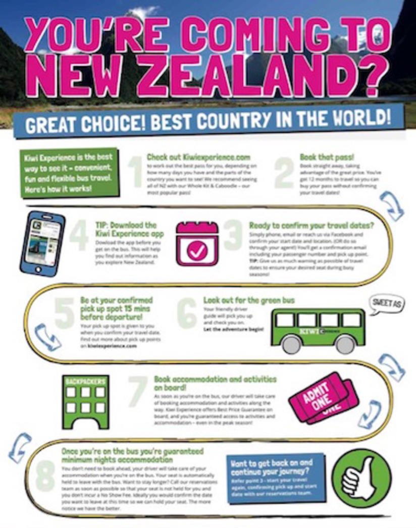 How kiwi Experience works - infographic