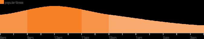 Britz Rentals  branch peak times graph