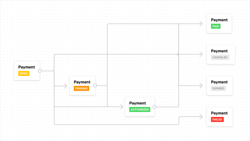A flow chart describing the states that a Mollie payment can be in