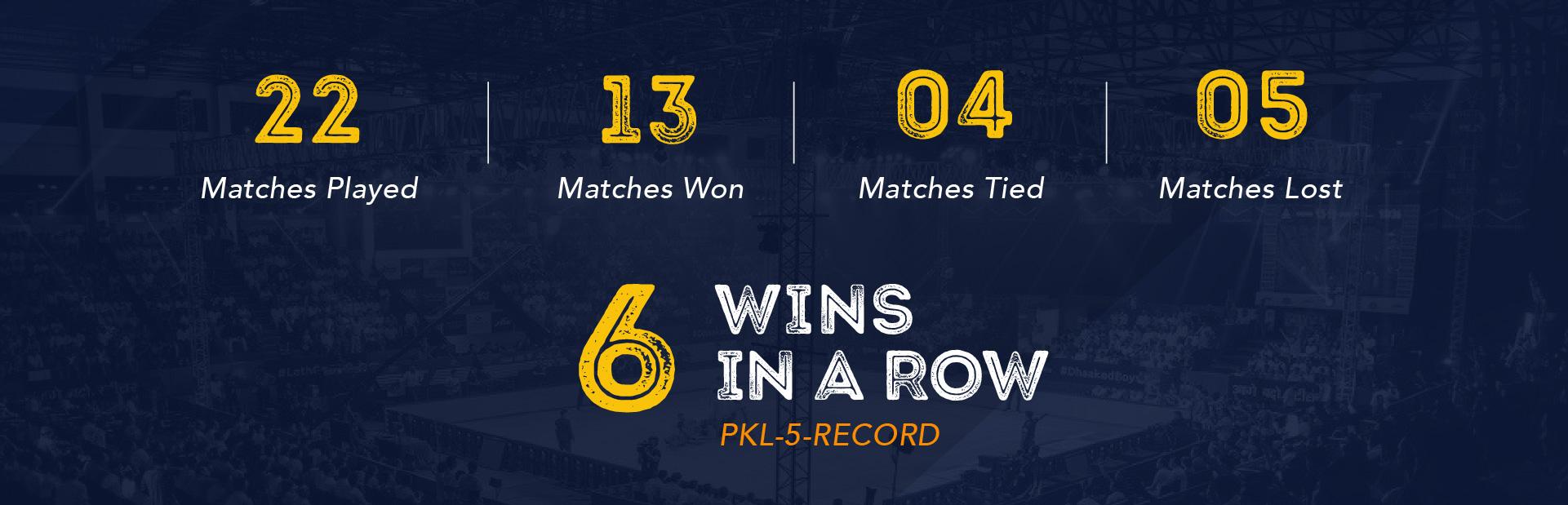 Haryana Steelers Wins