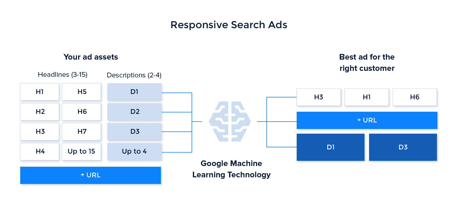 responsive-search-ads
