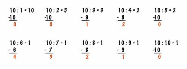 Wird bspw. 10 durch 4 gerechnet, ist das Ergebnis 2 mit Rest 2, denn 2 mal 4 ist 8 und von 8 bis 10 ist die Differenz 2. Modulo ist diese Differenz / dieser Rest der Division