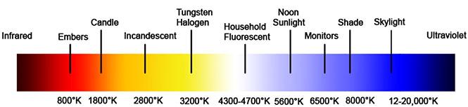 color temperatures