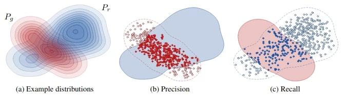Precision</b> (точность) and <b>Recall</b> (полнота) Metric for Assessing Generative Models
