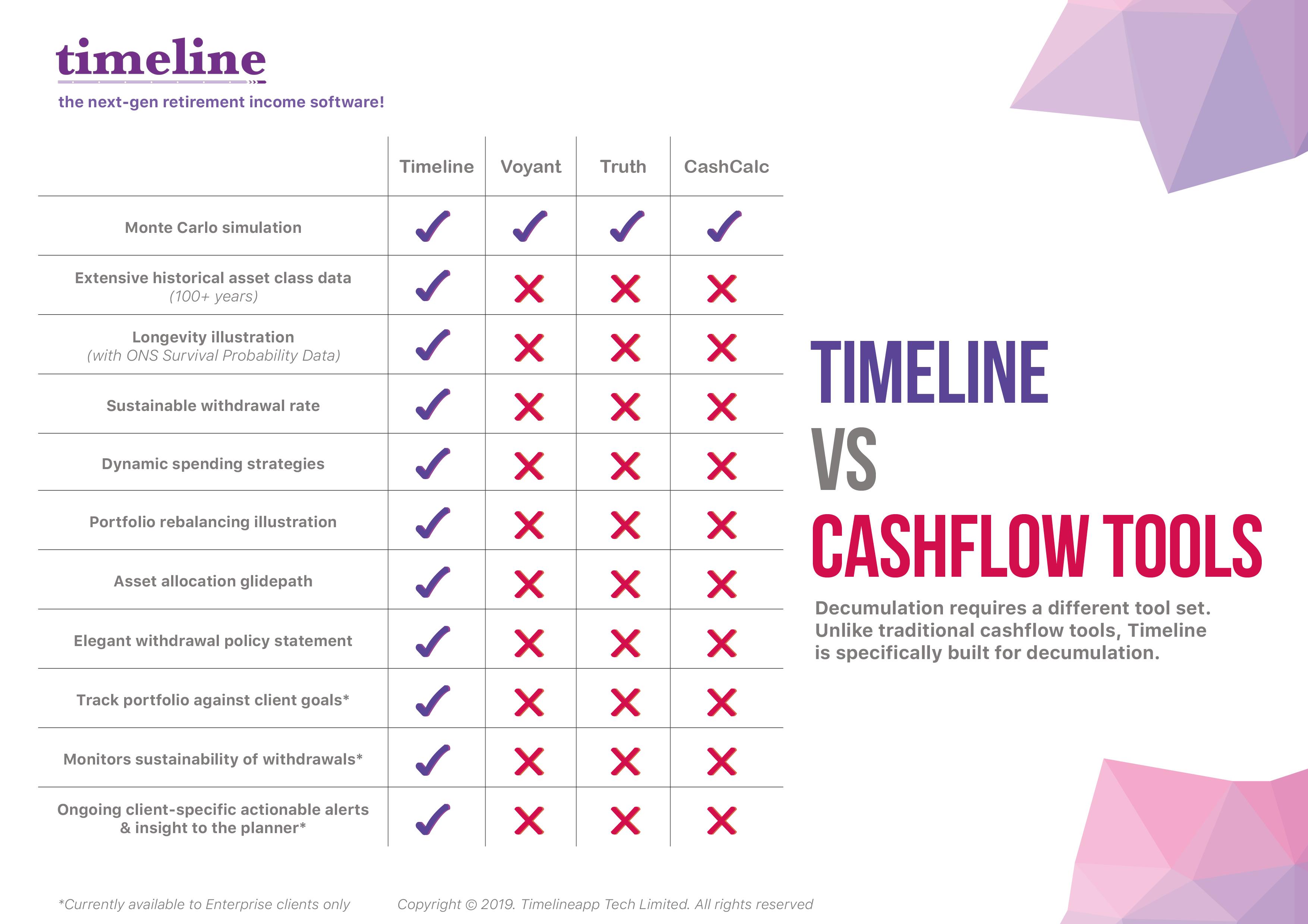 Timeline vs Cashflow Tools