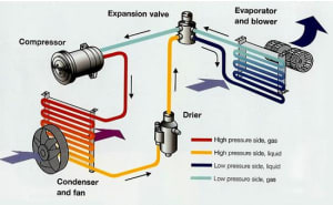 Vehicle Air conditioning system