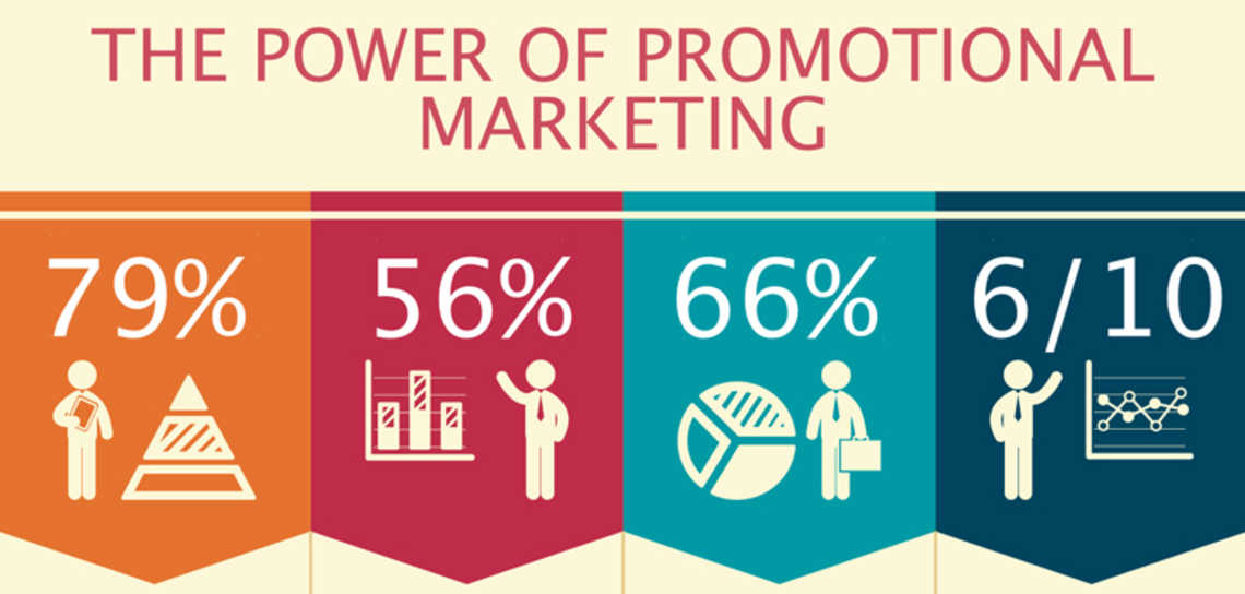 The Power of Promotional Marketing