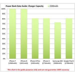 Promotional 2200mAh Pod Power Banks for desks power chart