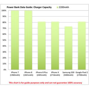 Promotional portable chargers for merchandise power chart