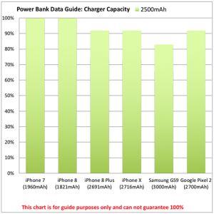 Printed Express 2500mAh Card Power Banks for charging phones power chart