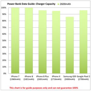 This chart shows the typical charge provided to common smart phone models by this impressive power bank.