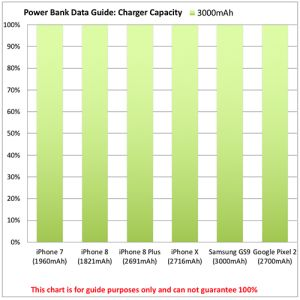 Custom engraved portable chargers for commuting power chart