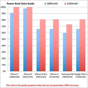 Promotional Power Banks for desks power chart