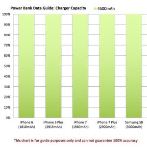 Promotional travel charger for marketing ideas power chart