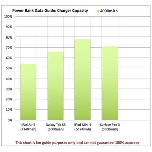 Printed power banks for travel campaigns power chart