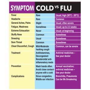 Cold and Flu Symptom Pack