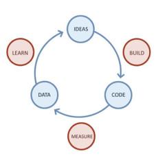 Stockholm Lean Startup Circle