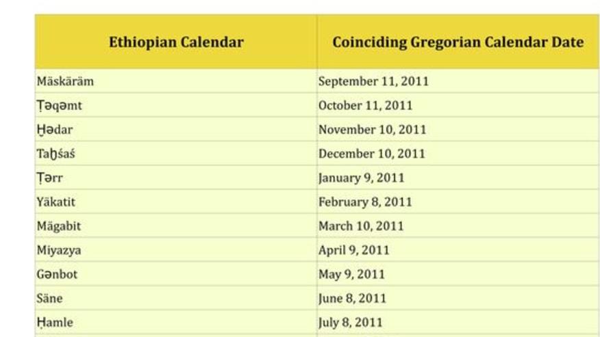 Ethiopian Calendar & Time Counting