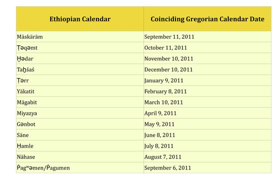 Ethiopian Calendar & Time Counting