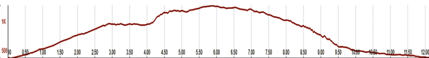 panorama trail altitude profile