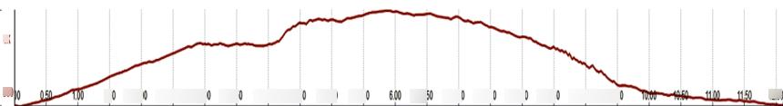 Panorama Trail Altitude Profile