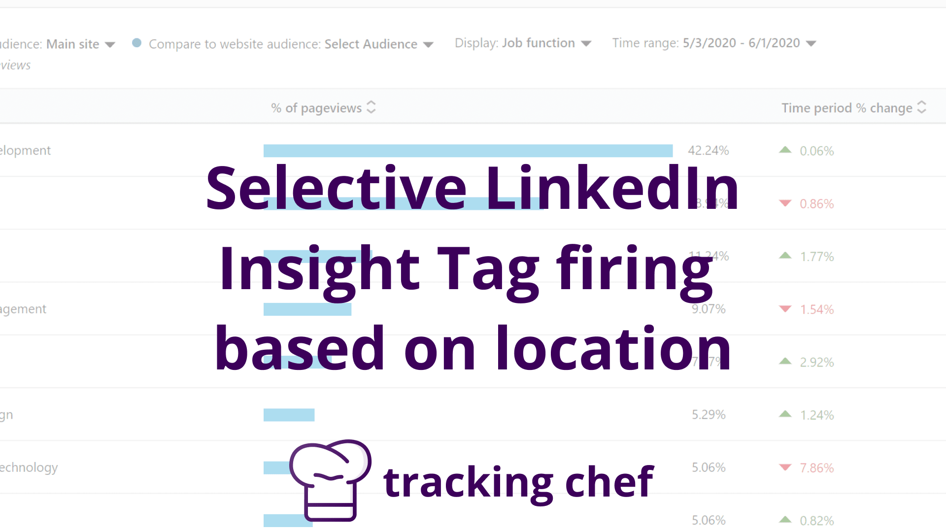 Selective LinkedIn Insight Tag firing based on location