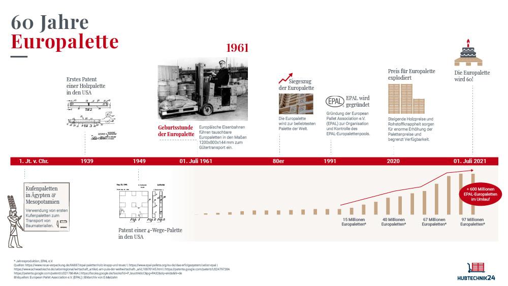 Infografik Geschichte der Europalette Teaser