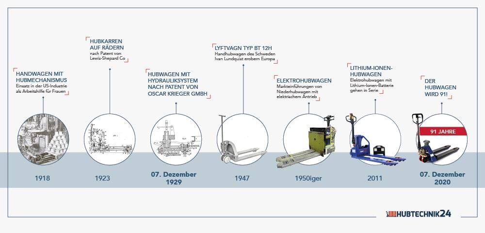 Infografik Geschichte des Hubwagens Teaser